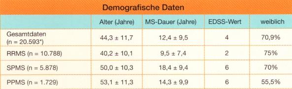 Demokr_Daten