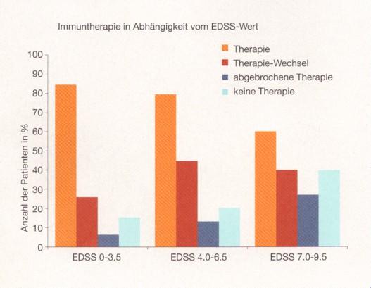 Immun+EDSS